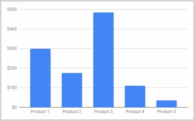 How to make a graph or chart in Google Sheets (Examples